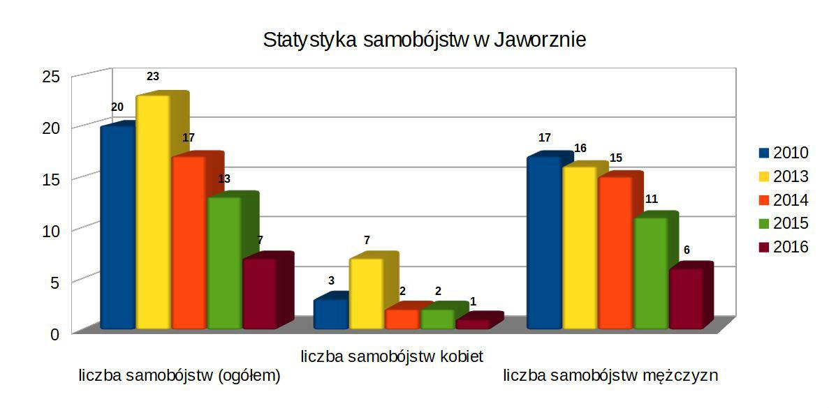 statystyka samobojstw w Jaworznie